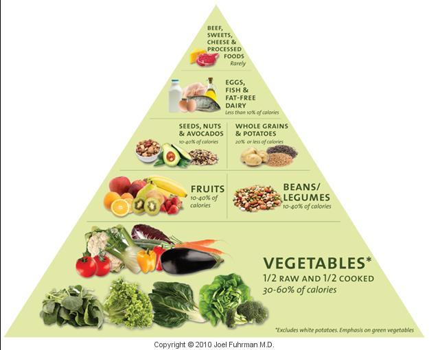 Image hotlink - 'https://athleteafterword.files.wordpress.com/2015/01/foodpyramid-large.png?w=625'